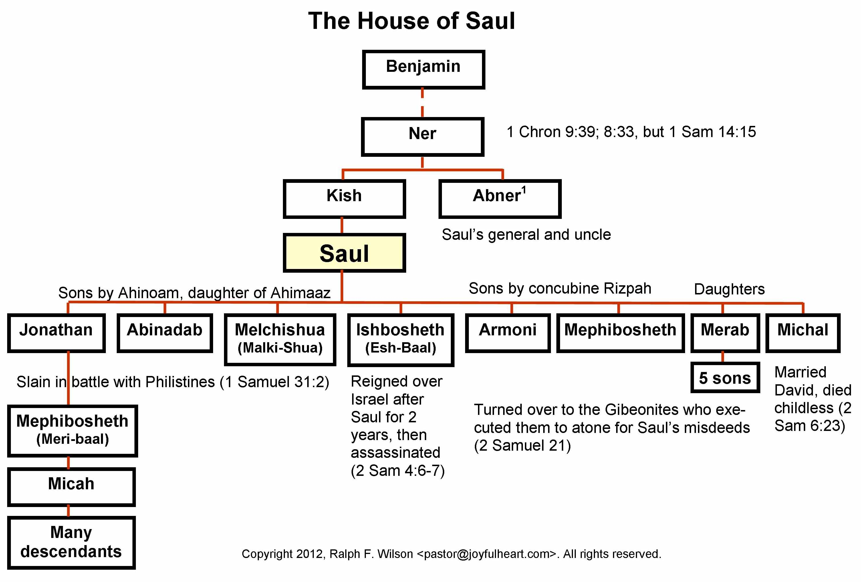"counselling with saul the king of Saul and paul were two names for the same person all along ""saul""—derived from the famous first king of israel from counselling sessions."