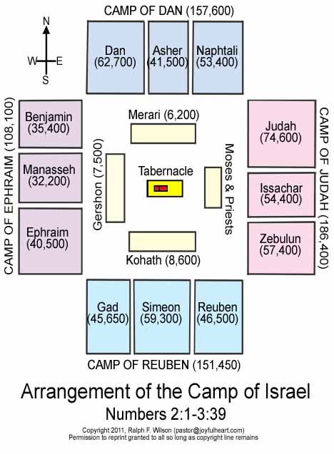 Arrangement or layout of the Camp of Israel, Numbers 2:1-3:39