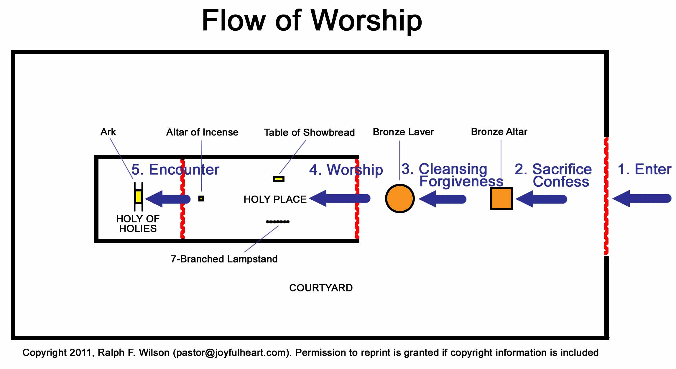 Larger image  Tabernacle Of Moses Layout